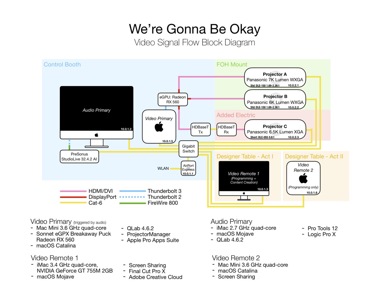 We're Gonna Be Okay Projection Signal Flow Block Diagram, Hamline University 2020, Jackson Cobb